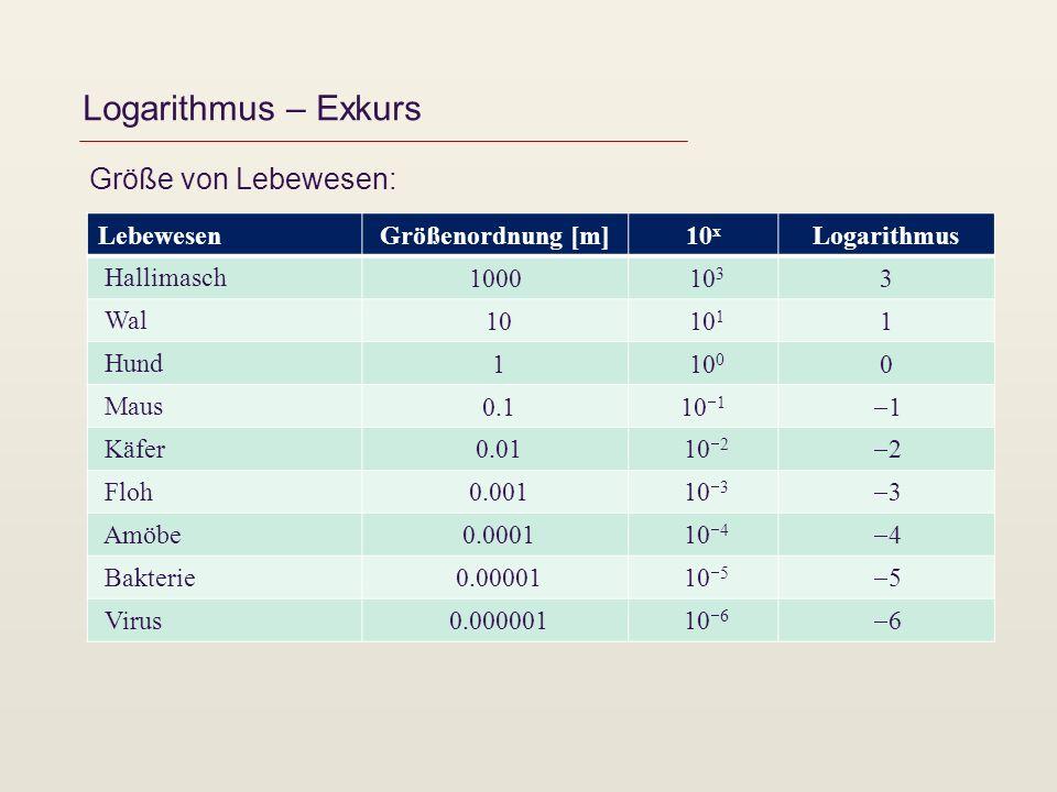 Logarithmus – Exkurs Größe von Lebewesen: Lebewesen Größenordnung [m]
